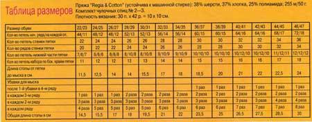 Таблицы расчета петель при вязании носков на 5 спицах